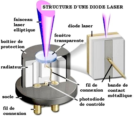 fonctionnement diode laser
